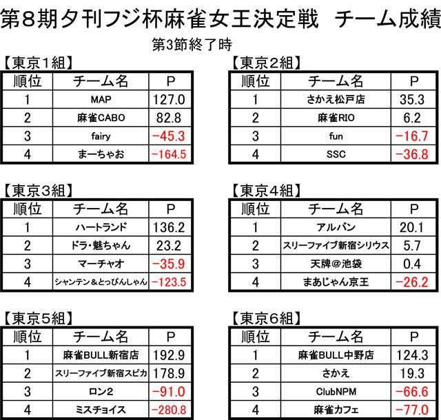 第8期 東日本リーグ総合成績(第3節終了時)