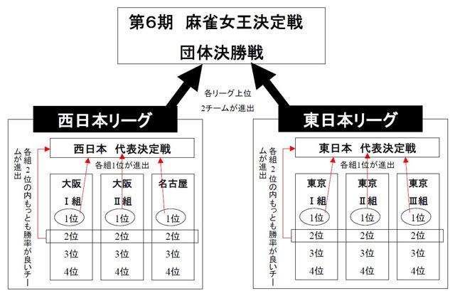 第6期 夕刊フジ杯 システム・ルール