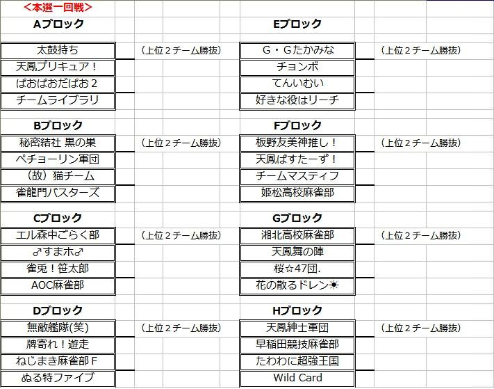 本選トーナメント1回戦組み合わせ