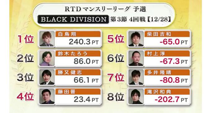 ネバ~ル柴田!BLACK DIVISION 第4節 1回戦A卓レポート