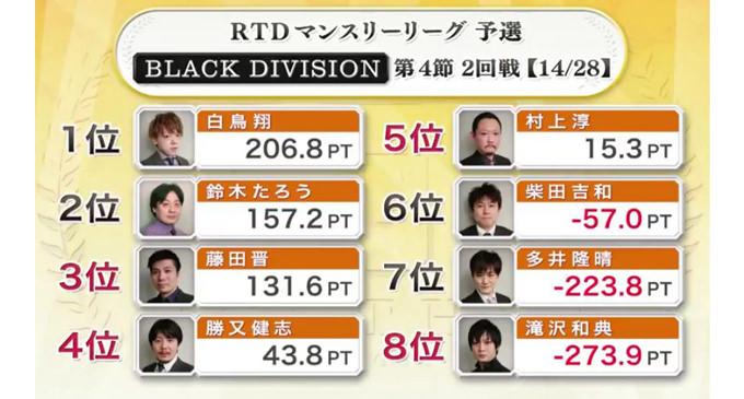 藤田、12000を3発!BLACK DIVISION 第4節 3回戦A卓レポート
