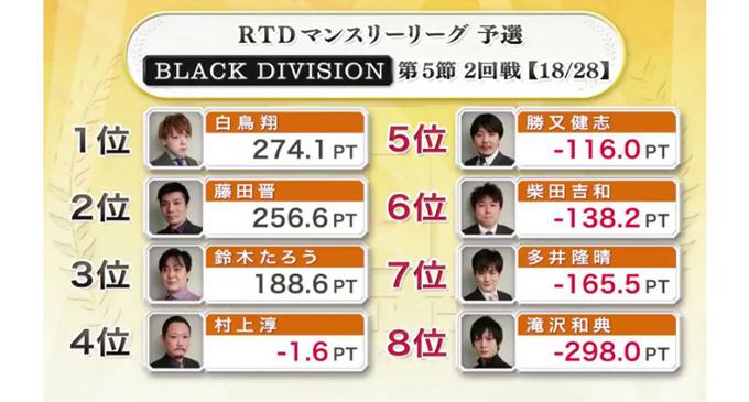 最速最強!多井の3連勝!BLACK DIVISION 第5節 3回戦A卓レポート