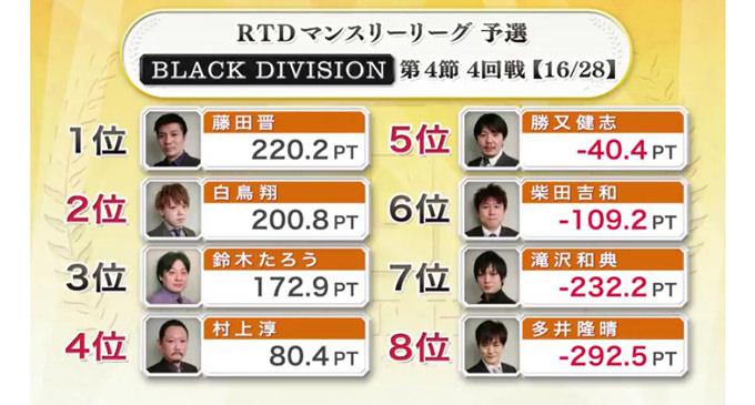 復活の兆し!?BLACK DIVISION 第5節 1回戦A卓レポート