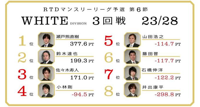 藤田フジタFUJITA!WHITE DIVISION 第6節 4回戦A卓レポート