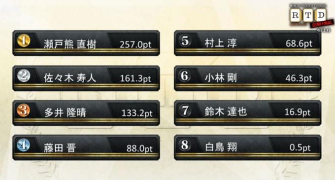 首位・瀬戸熊、たった2局の大逆転劇!準決勝 第2節 1回戦レポート