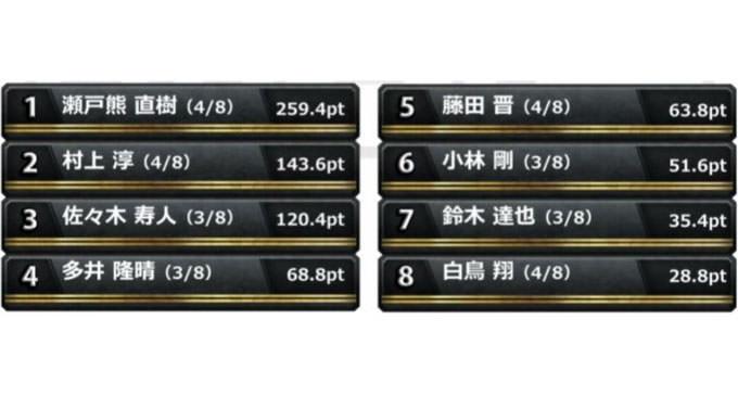 多井vs達也、超接戦のトップ争い!準決勝 第2節 4回戦レポート