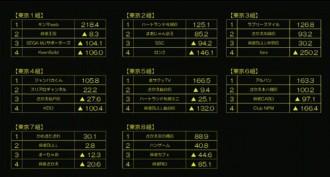 第11期夕刊フジ杯 東日本リーグ 第3節 結果