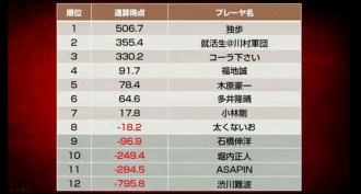 石橋・堀内・ASAPIN・渋川が敗退/天鳳名人戦第6節