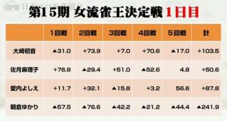 大崎が首位スタート 2位に愛内 /第15期女流雀王決定戦1日目
