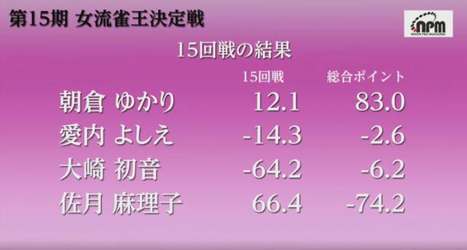 朝倉ゆかりが逆転で7年ぶり3度目の優勝/第15期女流雀王決定戦