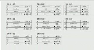 第11期夕刊フジ杯 東日本リーグ 第5節 結果