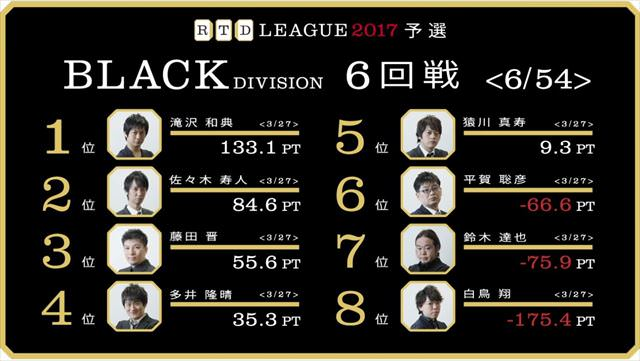 RTDリーグ2017_BLACK_第1節5-6回戦_17_R
