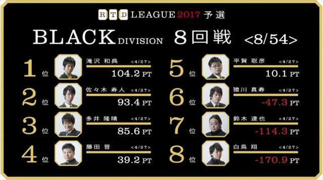 RTDリーグ2017_BLACK_第2節9-10回戦_1_R