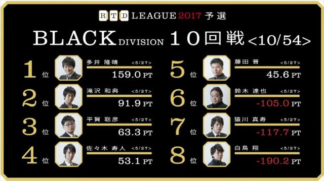RTDリーグ2017_BLACK_第2節9-10回戦_19_R