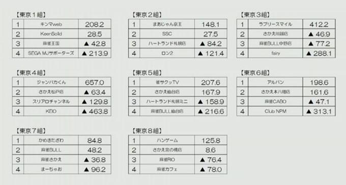 第11期夕刊フジ杯 東日本リーグ 第6節 結果