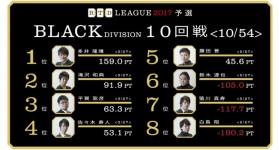 多井vs平賀、3連勝を賭けた戦いの行方は!? RTDリーグ2017 BLACK DIVISION 第2節 11、12回戦レポート