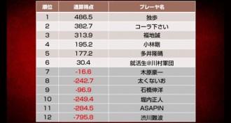 決勝進出者が決定!/天鳳名人戦第10節