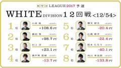 aRTDリーグ2017_WHITE_第3節13-14回戦_1