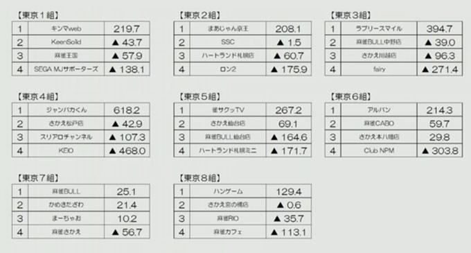 第11期夕刊フジ杯 東日本リーグ 第7節 結果