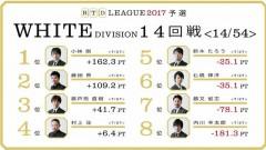 aRTDリーグ2017_WHITE_第3節15-16回戦_1