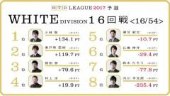 aRTDリーグ2017_WHITE_第3節17-18回戦_1
