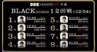 局面を読み切った白鳥のツモ切りリーチ! RTDリーグ2017 BLACK DIVISION 第3節 13、14回戦レポート