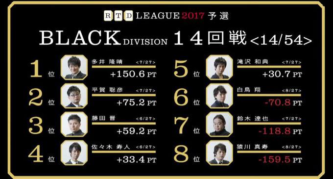 大人気!佐々木軒のタンタンメン打法! RTDリーグ2017 BLACK DIVISION 第3節 15、16回戦レポート