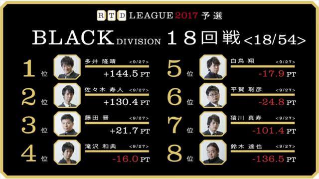 RTDリーグ2017_BLACK_第4節19-20回戦_1_R