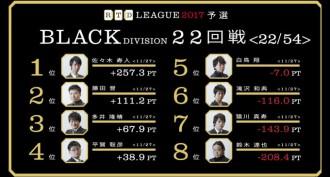 大胆な平賀の緻密なゲーム回し! RTDリーグ2017 BLACK DIVISION 第4節 23、24回戦レポート