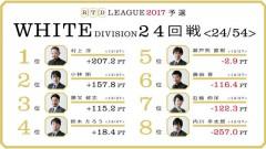 aRTDリーグ2017_WHITE_第5節25-26回戦_1