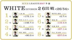 aRTDリーグ2017_WHITE_第5節27-28回戦_1
