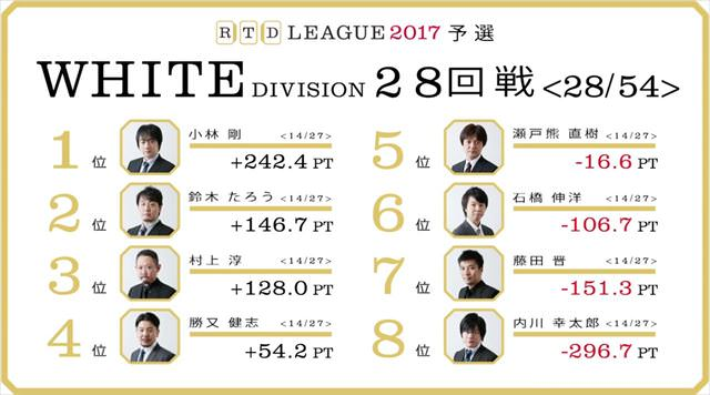 RTDリーグ2017_WHITE_第5節27-28回戦_18_R