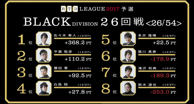 「ても」「でも」ブレないトッププレイヤーたち! RTDリーグ2017 BLACK DIVISION 第5節 27、28回戦レポート