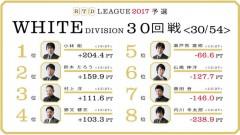 aRTDリーグ2017_WHITE_第6節31-32回戦_1