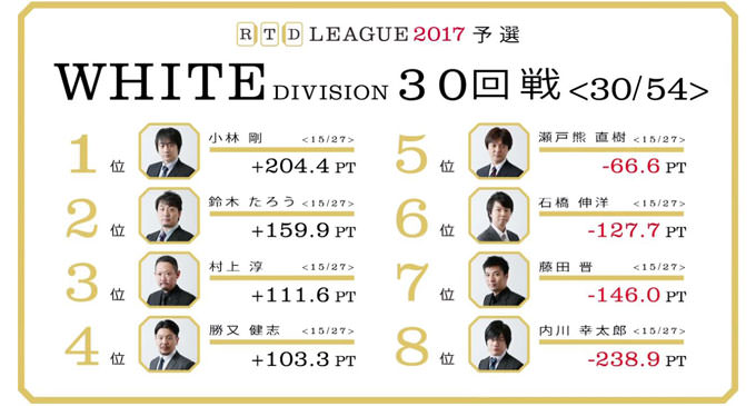 Kumakuma time? or not? RTDリーグ2017 WHITE DIVISION 第6節 31、32回戦レポート