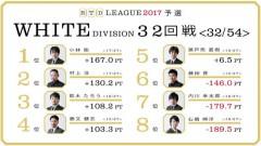 aRTDリーグ2017_WHITE_第6節33-34回戦_1