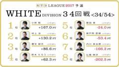 aRTDリーグ2017_WHITE_第6節35-36回戦_1