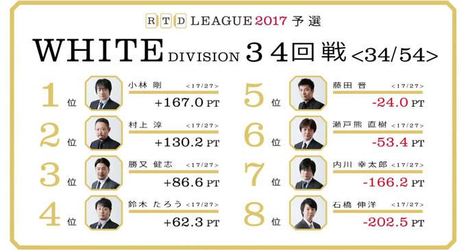 死地に高打点を見出す藤田の慧眼! RTDリーグ2017 WHITE DIVISION 第6節 35、36回戦レポート