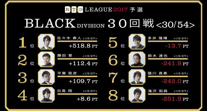 ブレない達也の慎重な強さ! RTDリーグ2017 BLACK DIVISION 第6節 31、32回戦レポート