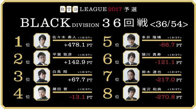 RTDリーグ2017_BLACK_第6節35-36回戦_22_R