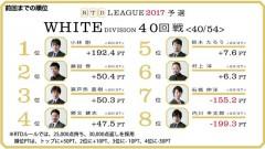 aRTDリーグ2017_WHITE_第7節41-42回戦_1