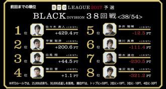 掴めない猿川の自由な感性! RTDリーグ2017 BLACK DIVISION 第7節 39、40回戦レポート