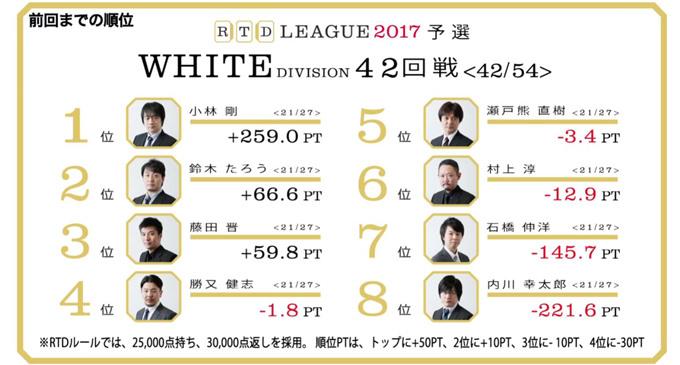 村上・瀬戸熊の、強さを支える地味な一打! RTDリーグ2017 WHITE DIVISION 第7節 43、44回戦レポート