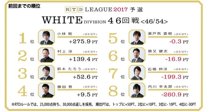 ゼウスたろうの神の視点! RTDリーグ2017 WHITE DIVISION 第8節 47、48回戦レポート
