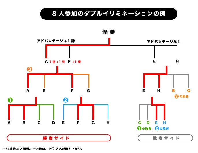 トーナメント表 (3)
