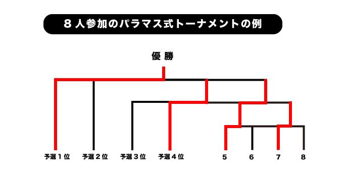 トーナメント表02