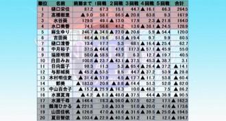 樋口栄佳が首位に、高橋樹里が2位に浮上 麻雀ウォッチ シンデレラリーグ 第3節結果