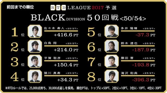 RTDリーグ2017_BLACK_第9節51-52回戦_1_R