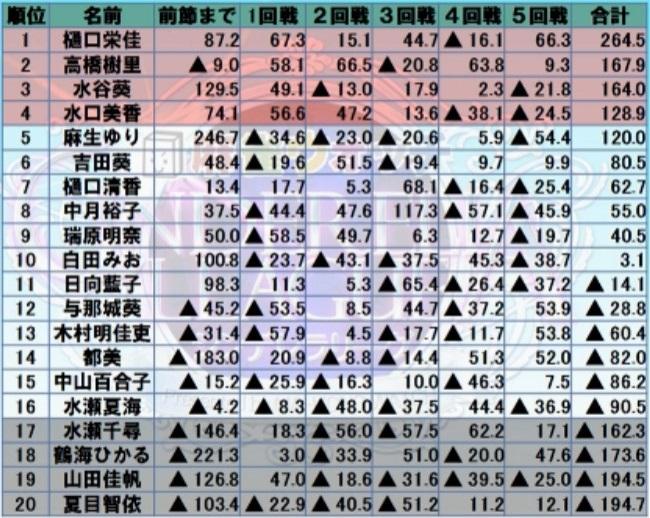 シンデレラリーグ第3節最終結果