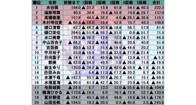 水谷葵が首位浮上、下位4名は敗退に 麻雀ウォッチ シンデレラリーグ 第4節結果